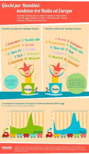 Giochi scientifici per Bambini in fondo alla classifica | Noi Mamme 3