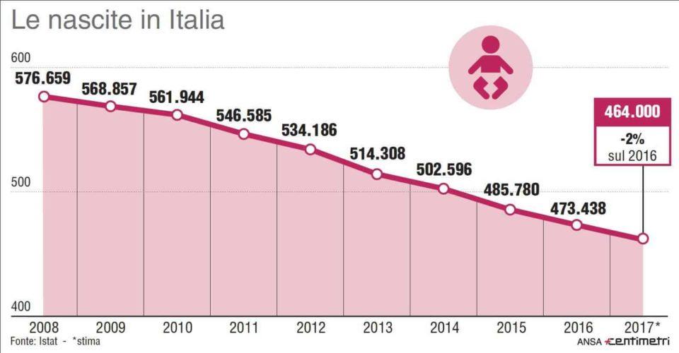 grafico natalità in italia