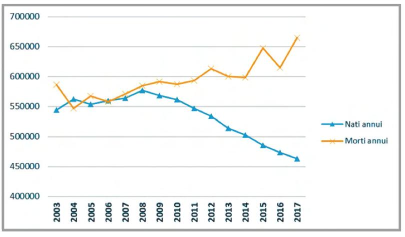 Grafico nuovi nati e morti dal 2003 al 2017 in Italia